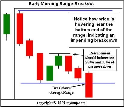 Early Morning Range Breakouts