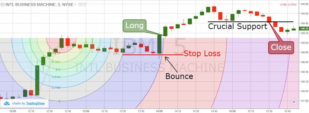 simple fibonacci forex strategy
