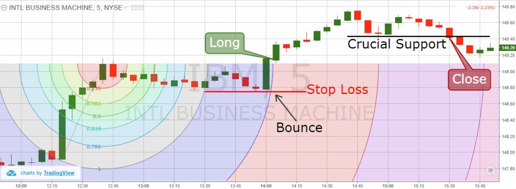 Fibonacci Arc - Trading Strategy