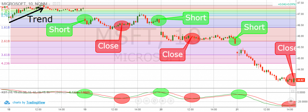 Fibonacci Extensions + Know Sure Thing Indicator