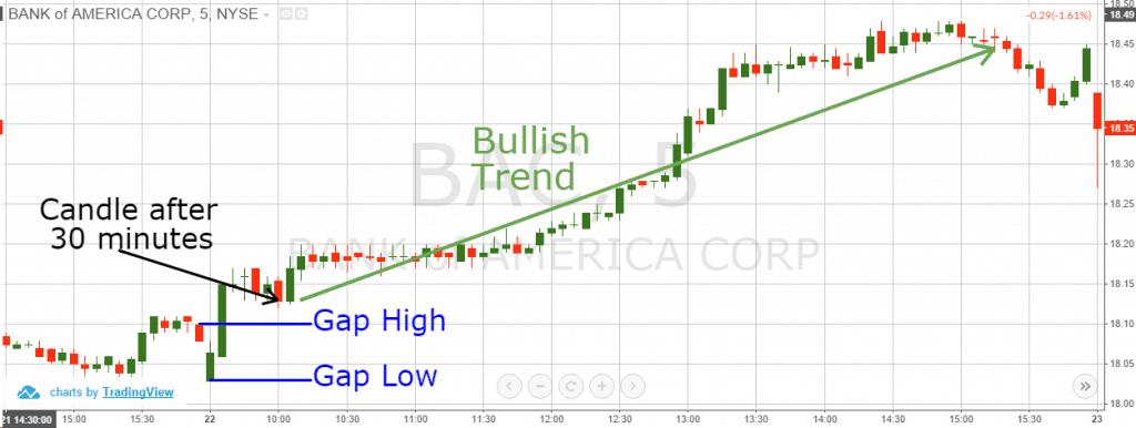 Forex monday 40% trading gap