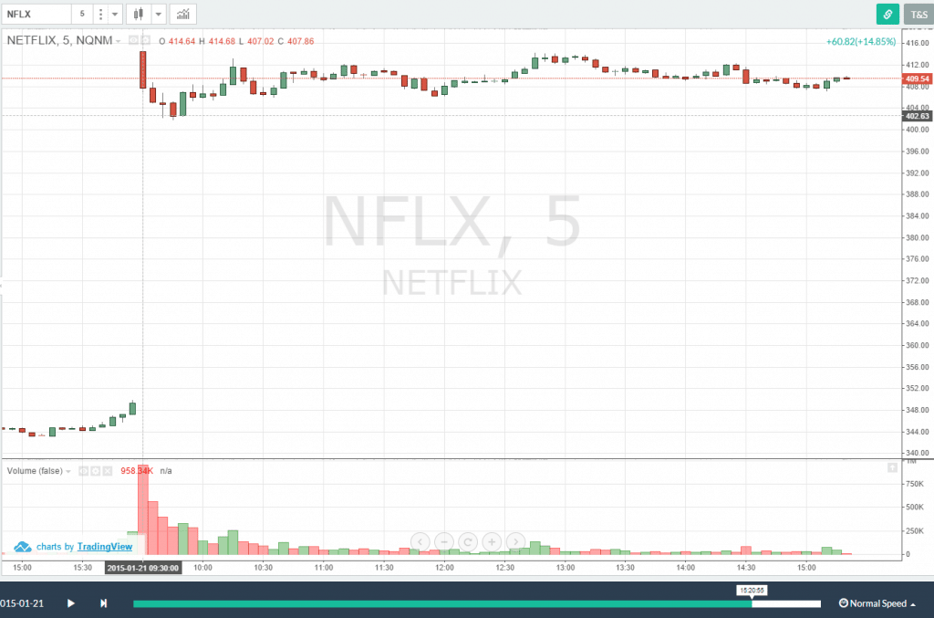 NFLX - Flat for the day