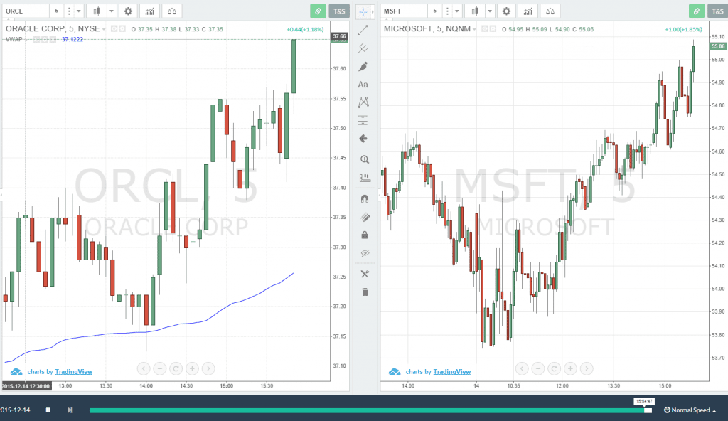 Two Charts Side-by-Side