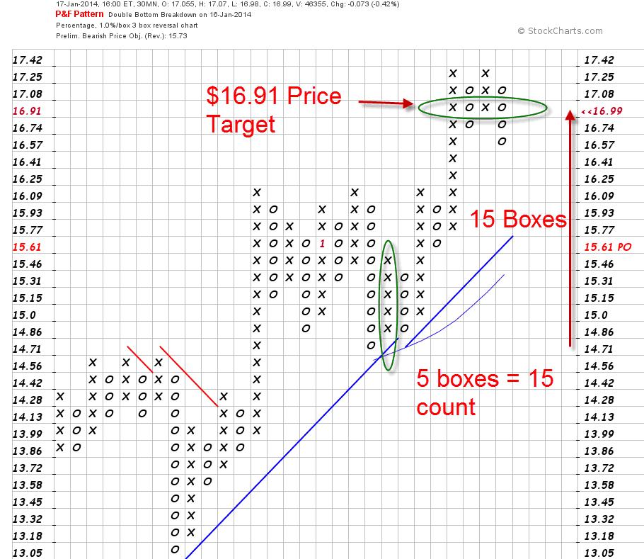 HWAY P&F Price Target
