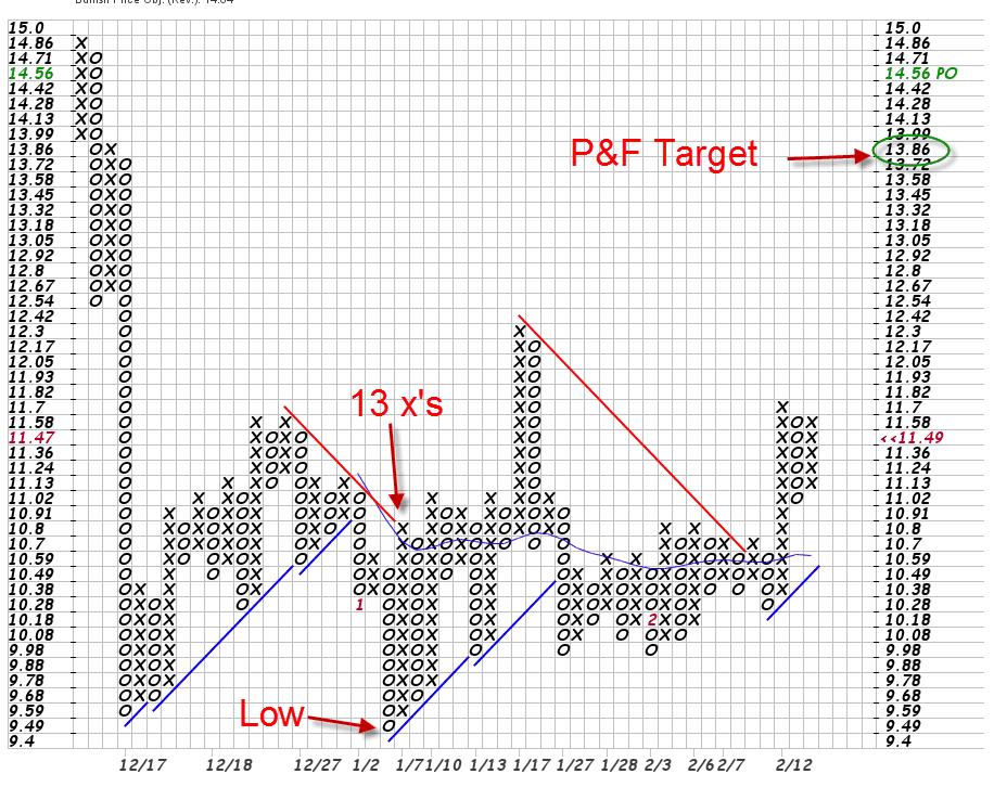 P&F Target