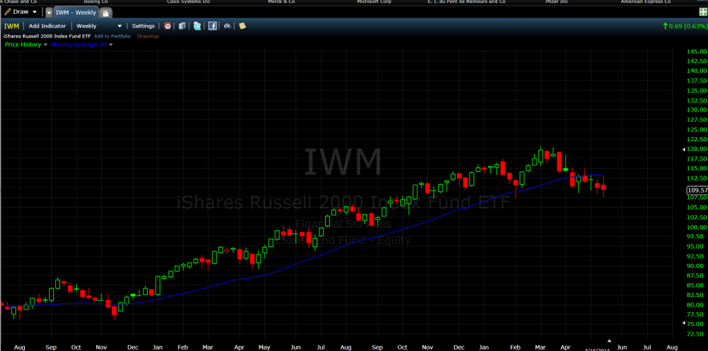 IWM 30-Week Moving Average