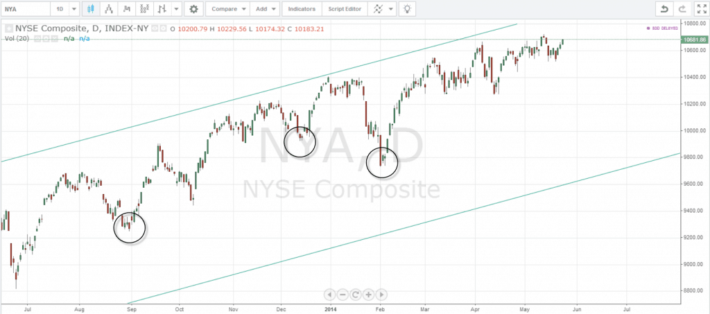 NYSE Composite Lows 2012 - 2014