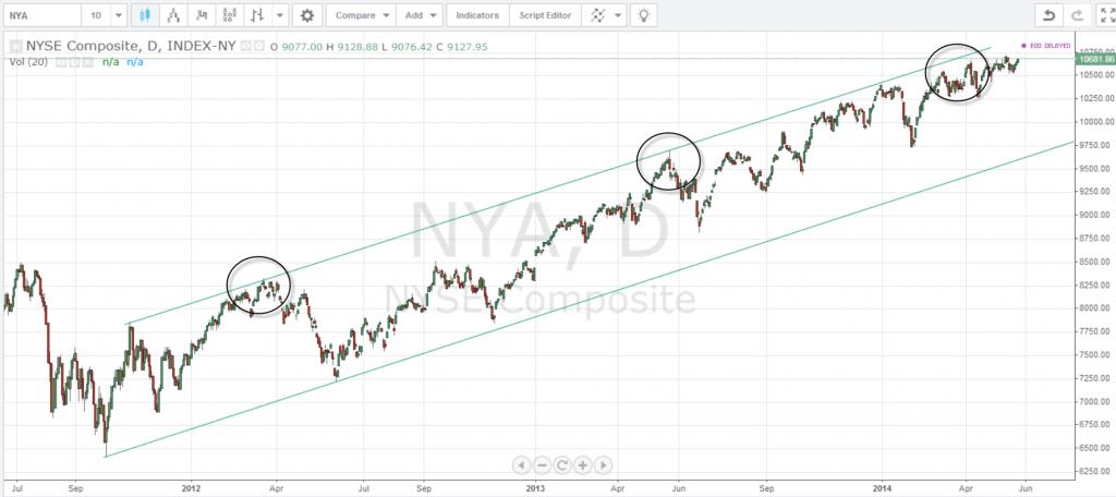 NYSE Composite Peaks 2012 - 2014
