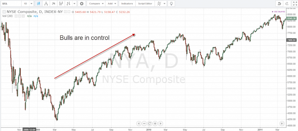 NYSE Composite Start of Bull Market - 2009