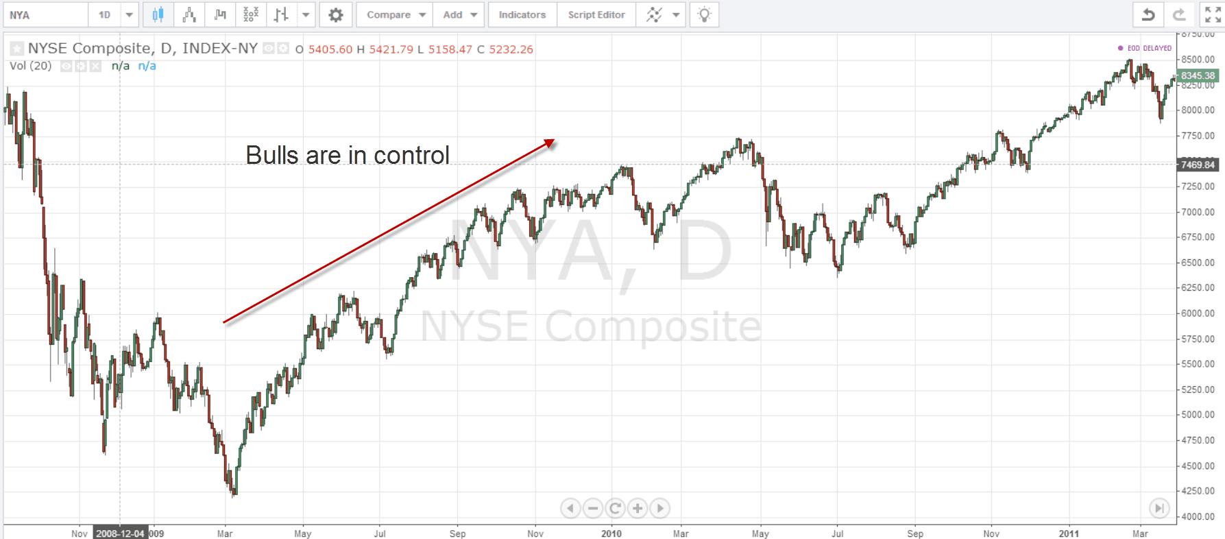 NYSE Start of Bull Market