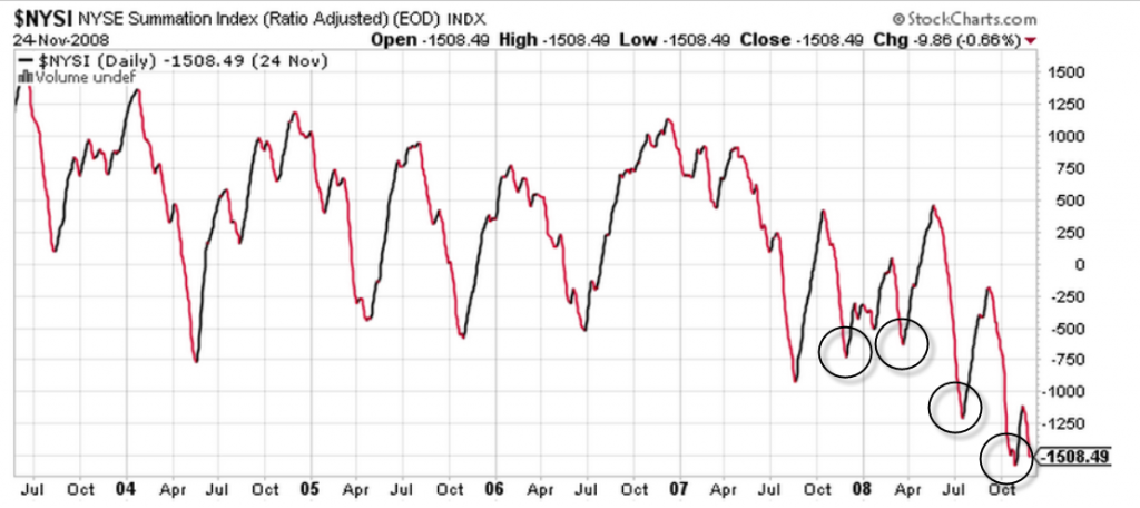 NYSE Summation 2008 Bear Market Warning Signs