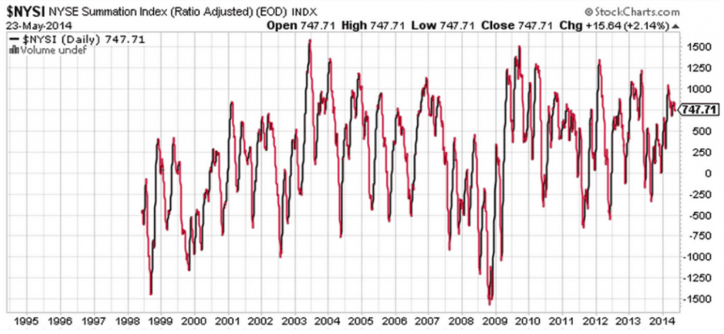 NYSE Summation Index back to 1999