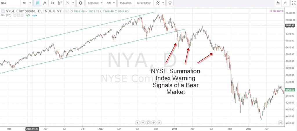 NYSE Composite 2008 Bear Market Warning Signs