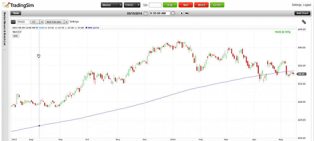 YHOO 200 Day Moving Average
