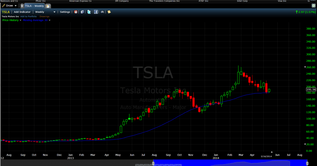 TSLA 30-Week Moving Average