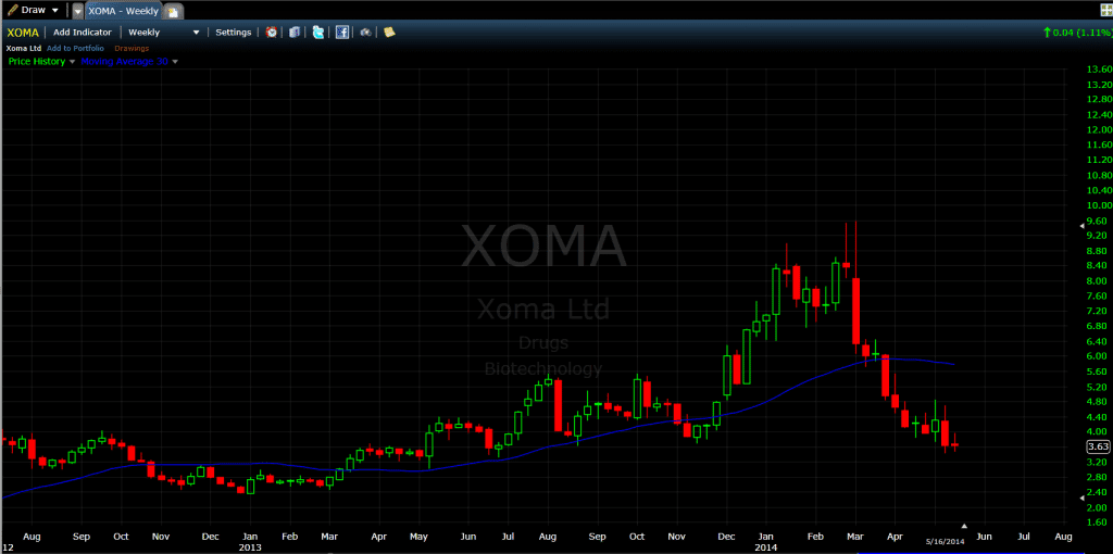 XOMA 30-Week Moving Average