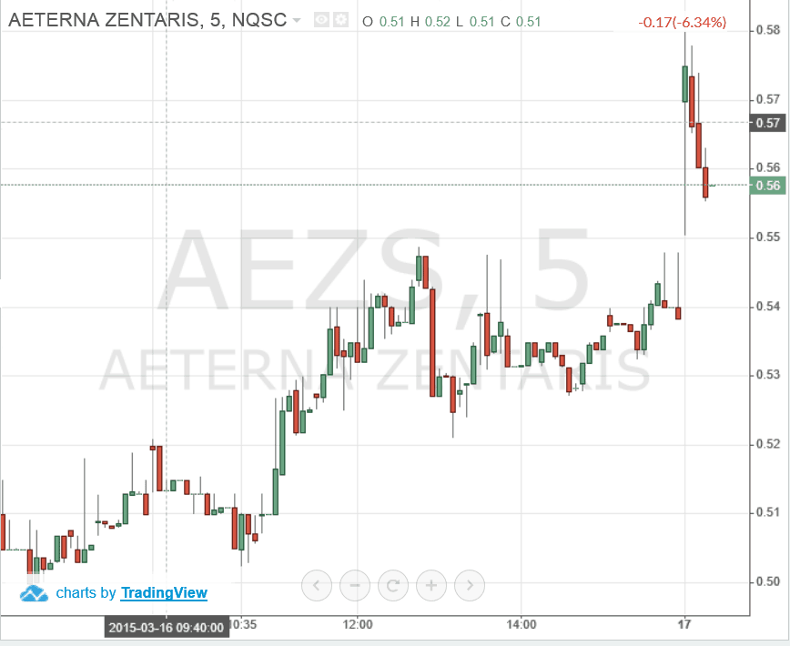 AEZS-Chart