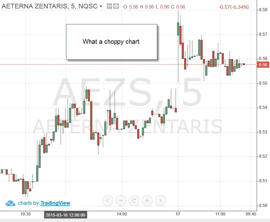 AEZS - Trade