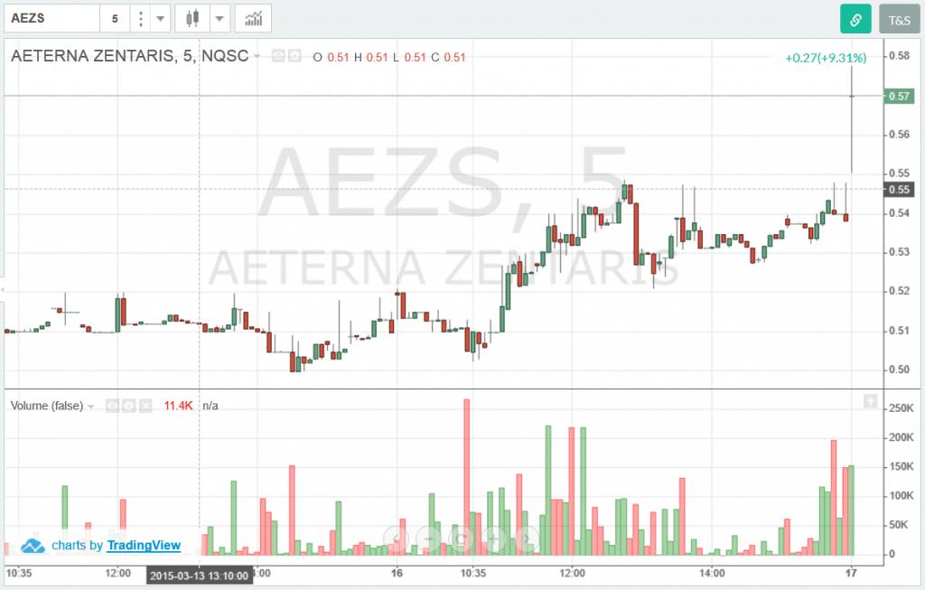 AEZS-Volume