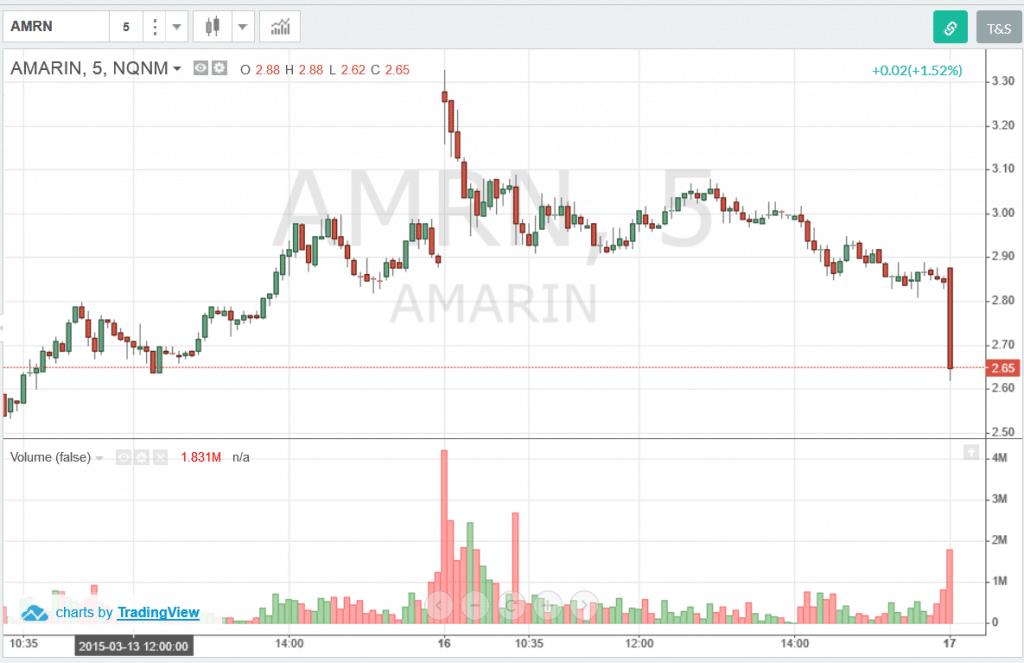 AMRN-Volume