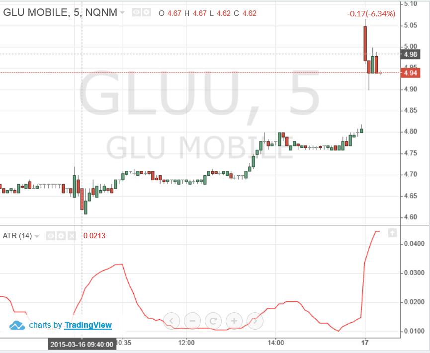 GLUU-Chart