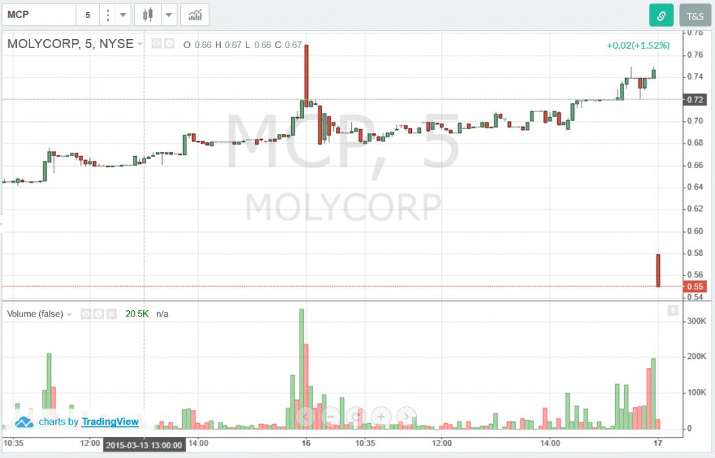 MCP=Volume