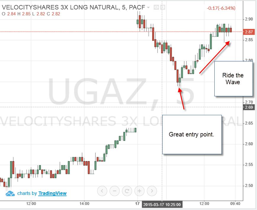 UGAZ-Trade-2