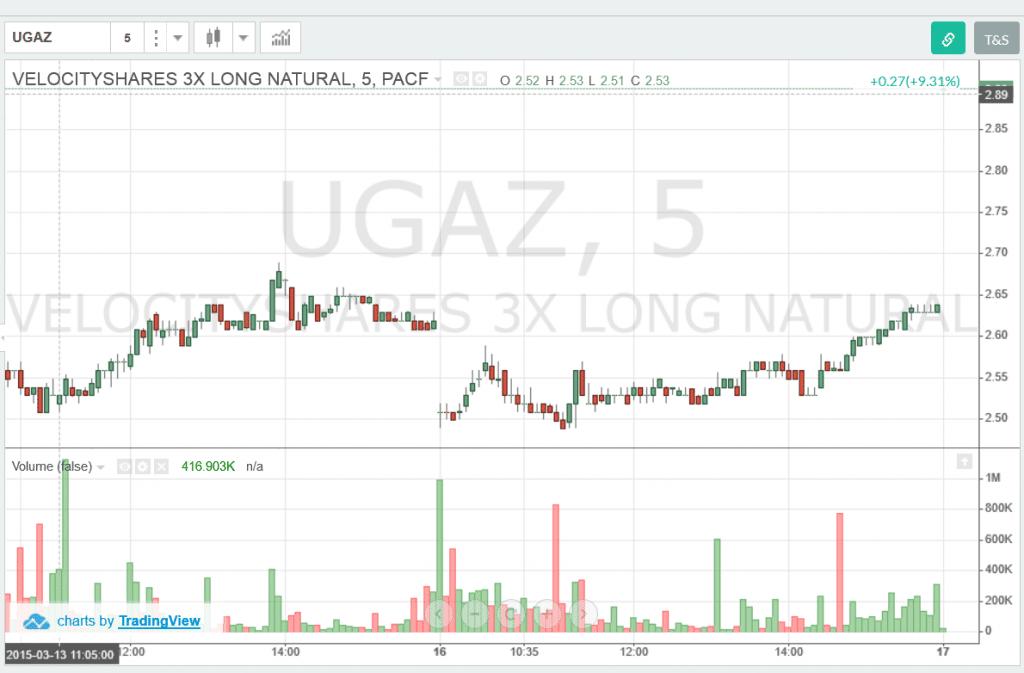 UGAZ - Volume