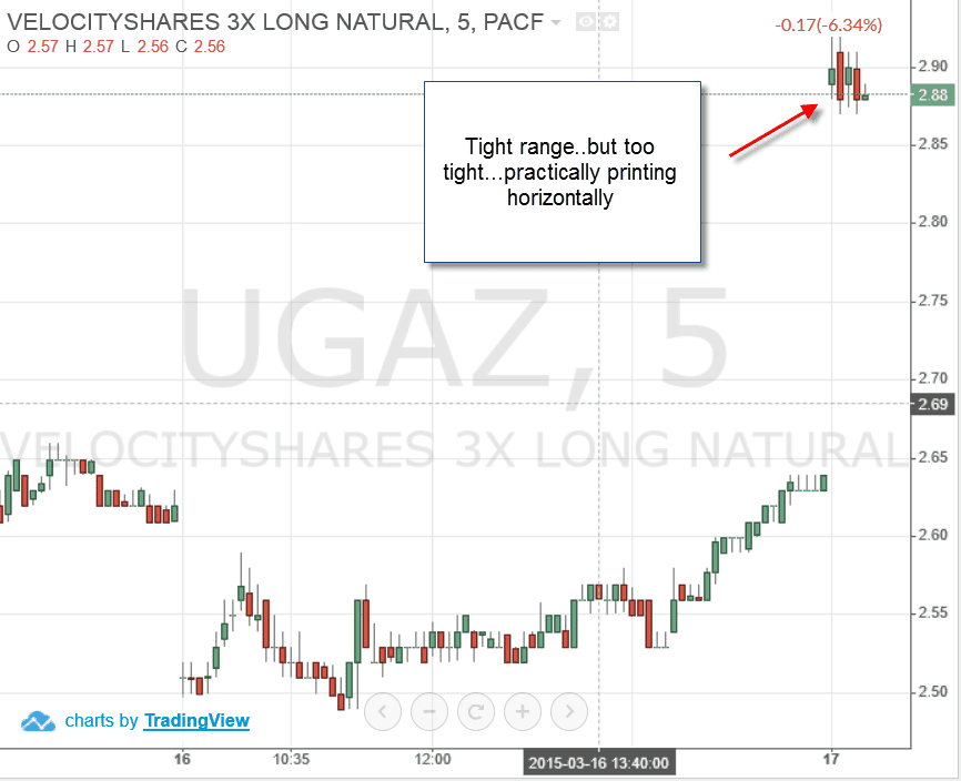 UGAZ - Trade