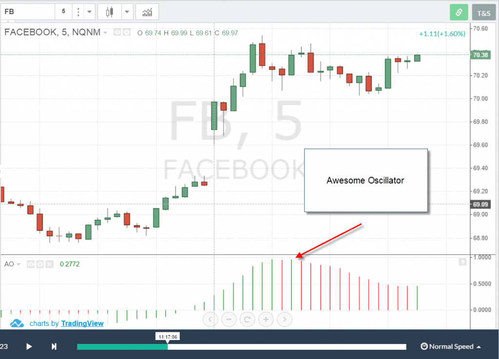 Top 4 Awesome Oscillator Day Trading Strategies