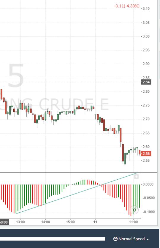 Accelerator oscillator trading strategy