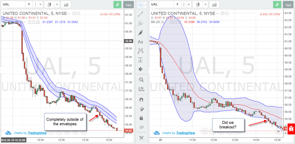 Keltner Channel vs Bollinger Band - Example 3