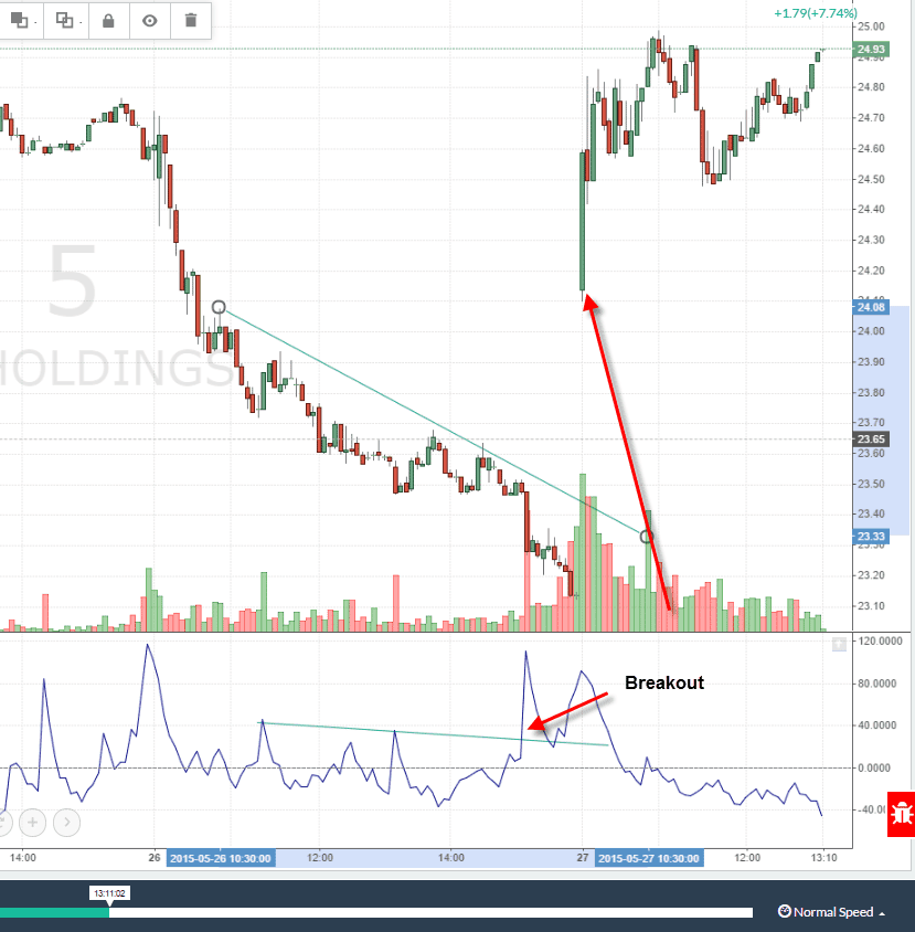 volume oscillator trendline breakout