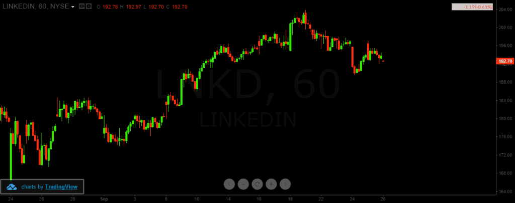 LinkedIn Price Chart
