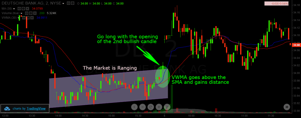 Breakout through VWMA and SMA