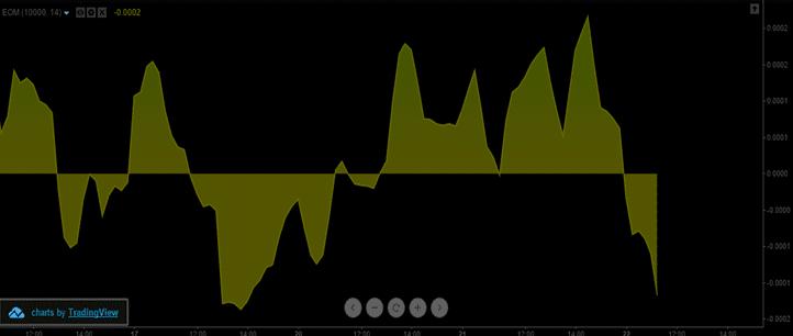 EMV Indicator