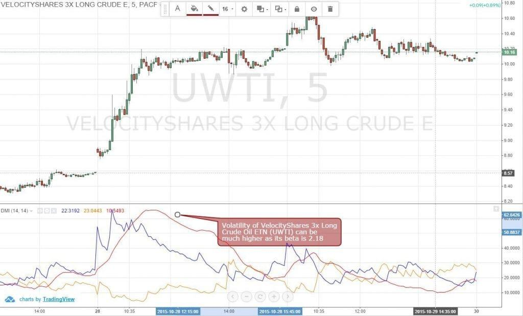 Figure 1: The Volatility of VelocityShares 3X Long Crude ETN (UWTI) Can Be Very High