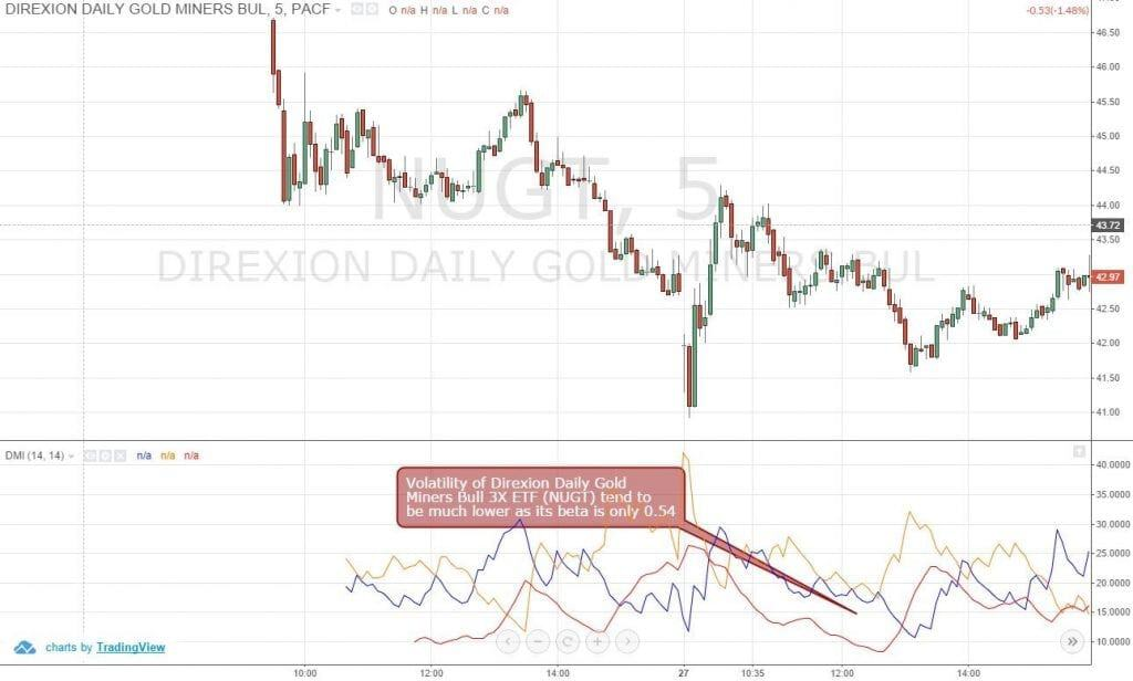 Figure 2: The Volatility of Direxion Daily Gold Miners Bull 3X ETF (NUGT) is Much Lower