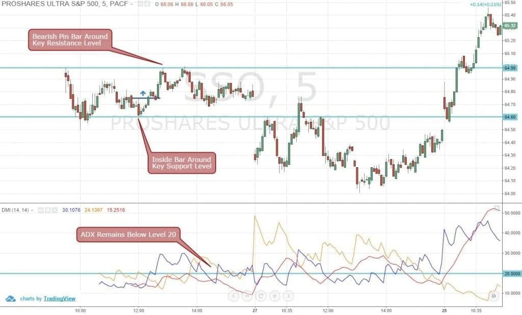 Figure 5: Using Directional Movement Index for Trading Range Bound ProShares Ultra S&P 500 (SSO)