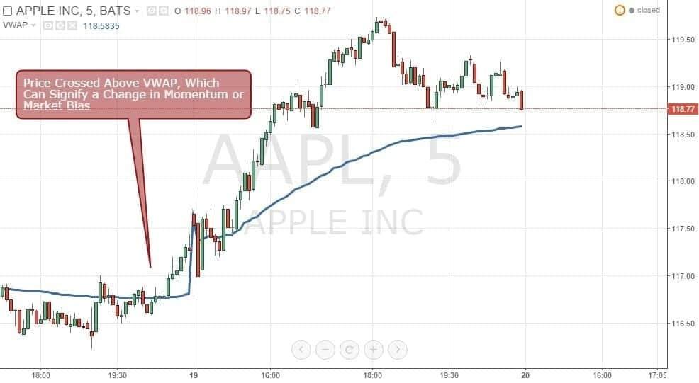 Figure 2: AAPL Crossing Above VWAP