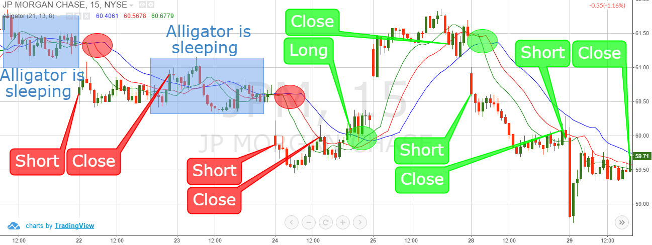 Alligator Trading Signals