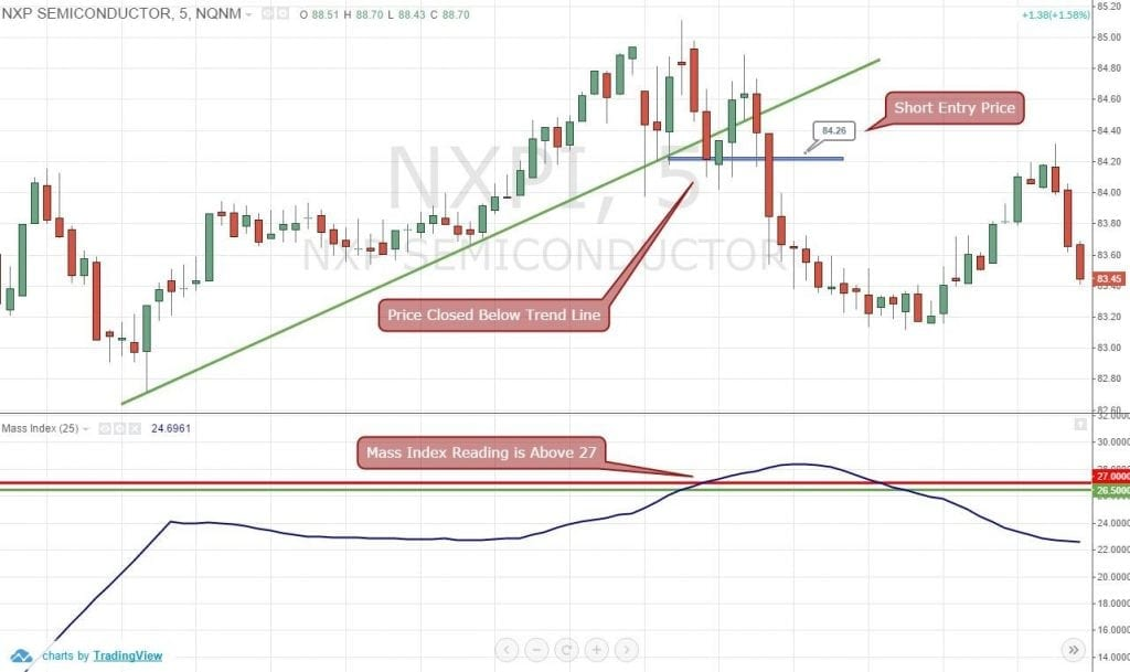 Mass index trading strategy