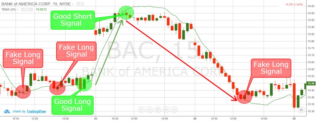 TEMA Trading Signals