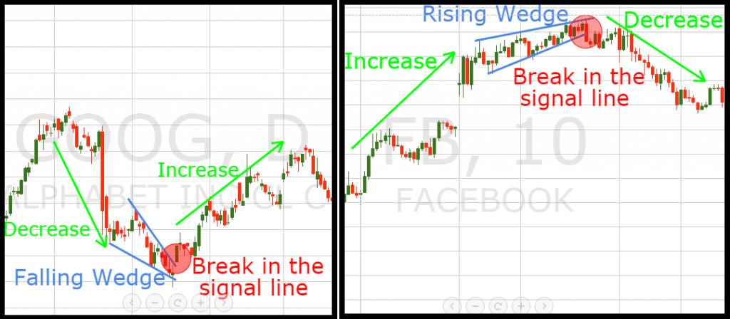 Wedge Trend Reversal Pattern