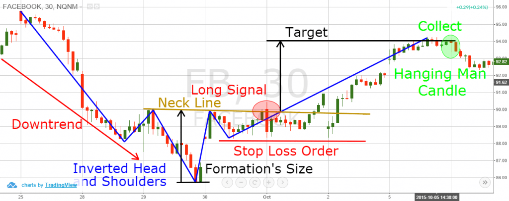 head and shoulders bottom target 2