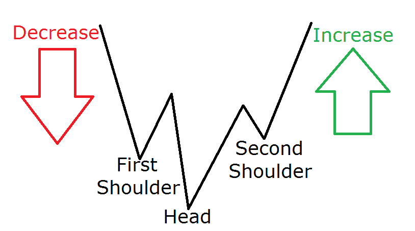 head and shoulders bottom