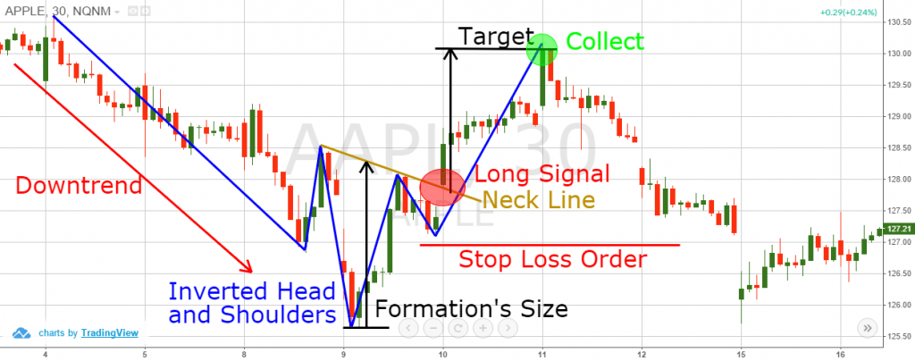 head and shoulders target
