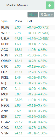Market Movers