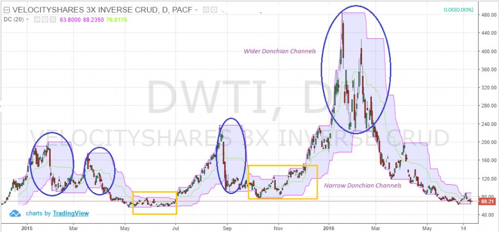 Donchian channel trading strategy