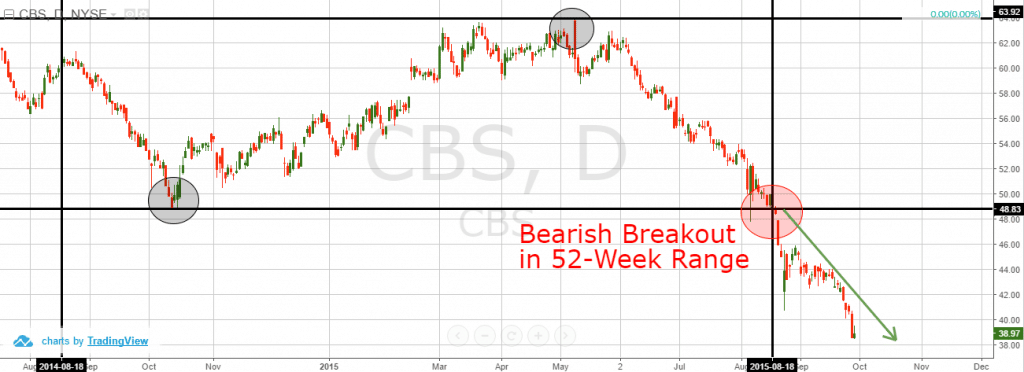 52-Week Bearish Breakdown
